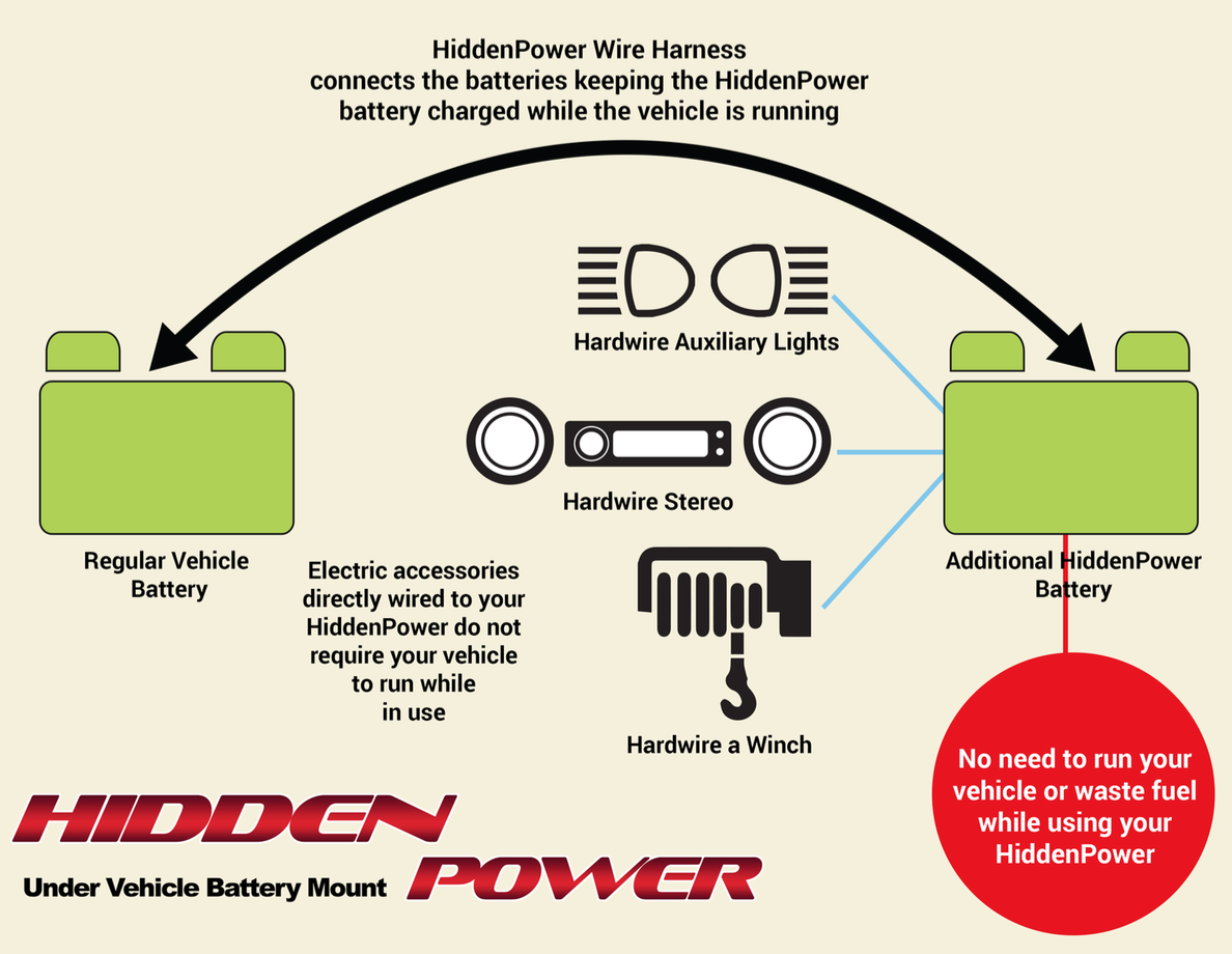Recent Blog Posts Page 8 Majestic Caravan Wiring Diagram How Hidden Power Works