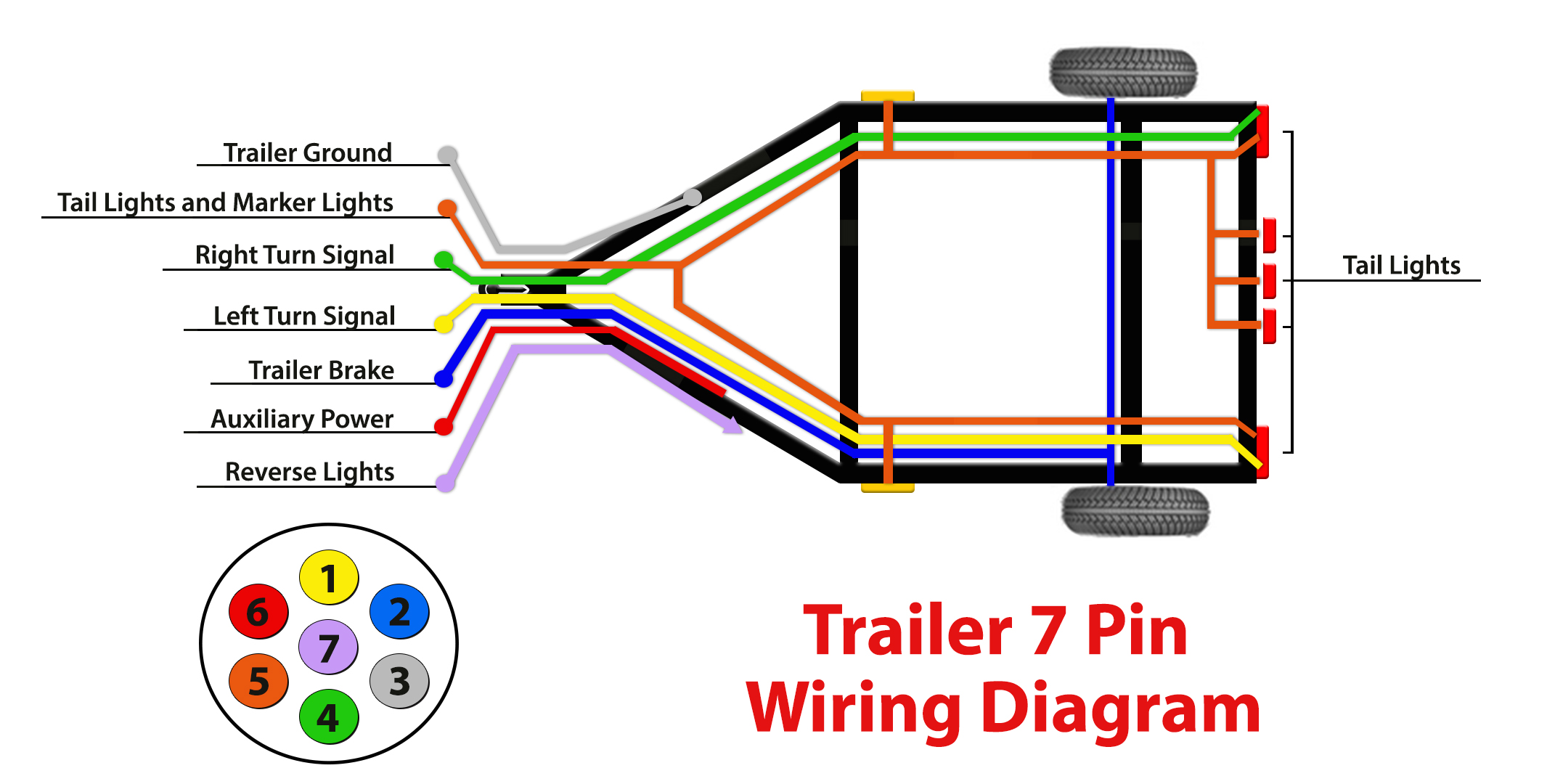 Rv 7 Pin Wire Diagram