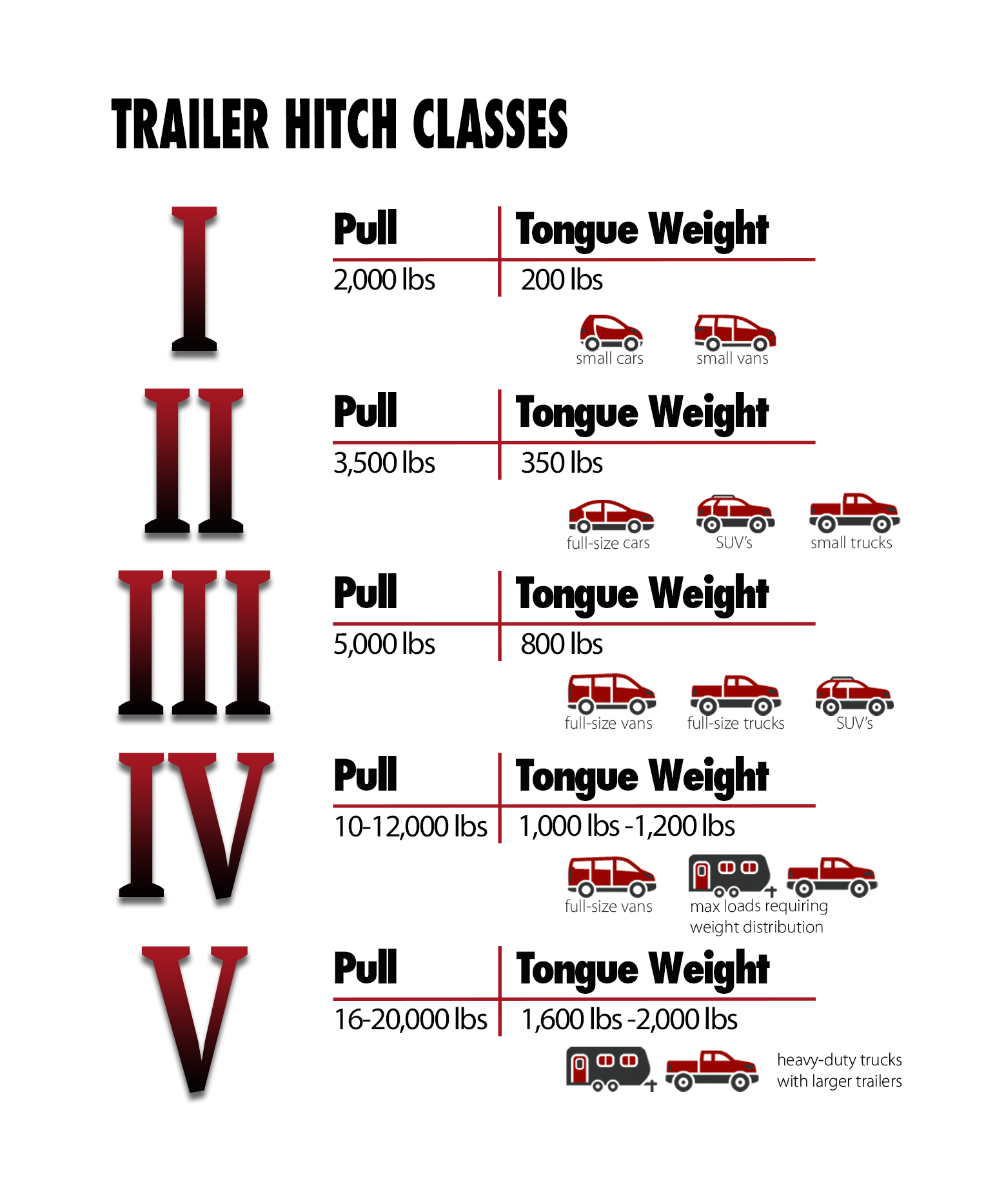What Trailer Class Hitch Do You Need Ford Truck