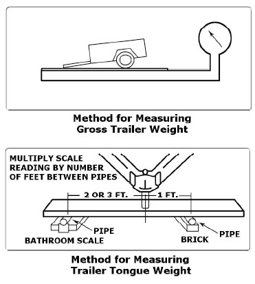 Typical Weight Distribution System